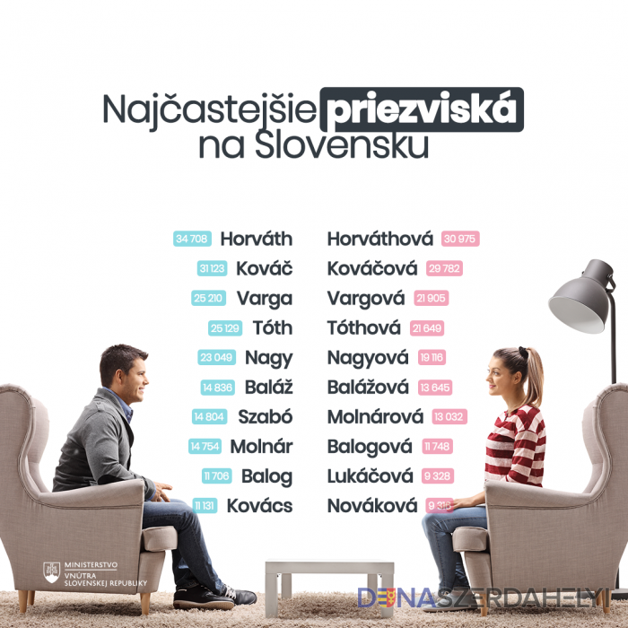 Top 10 priezvísk na Slovensku