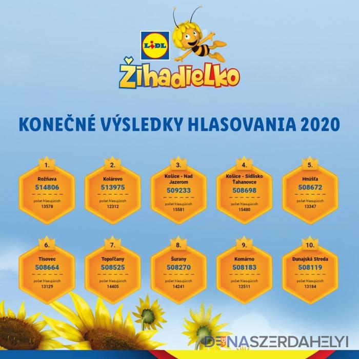Desiatka ihrísk Žihadielok pre rok 2020 je známa
