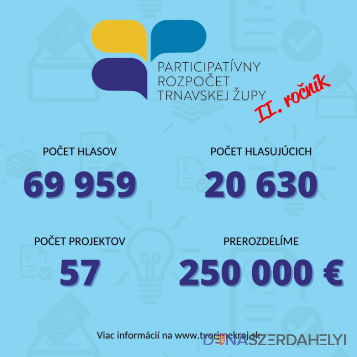 70 tisíc hlasov obyvateľov župy rozhodlo o podpore projektov z participatívneho rozpočtu